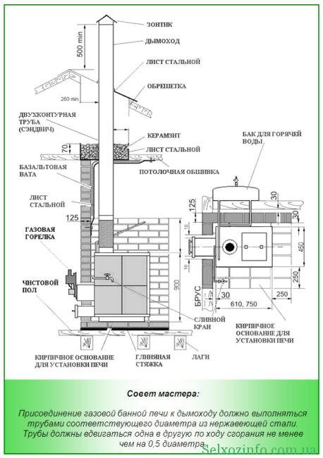 Совет по установке газовой печи